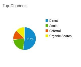 Webseitenbesucher über die Suchmaschine - Tortendiagramm
